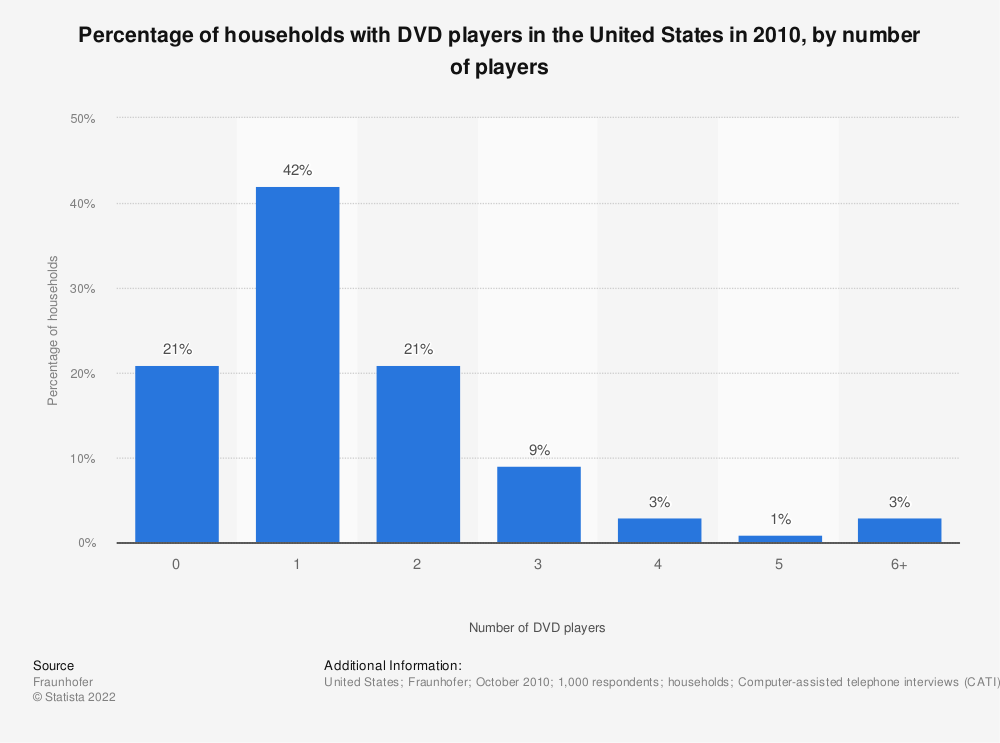Statistic: Percentage of households with DVD players in the United States in 2010, by number of players | Statista