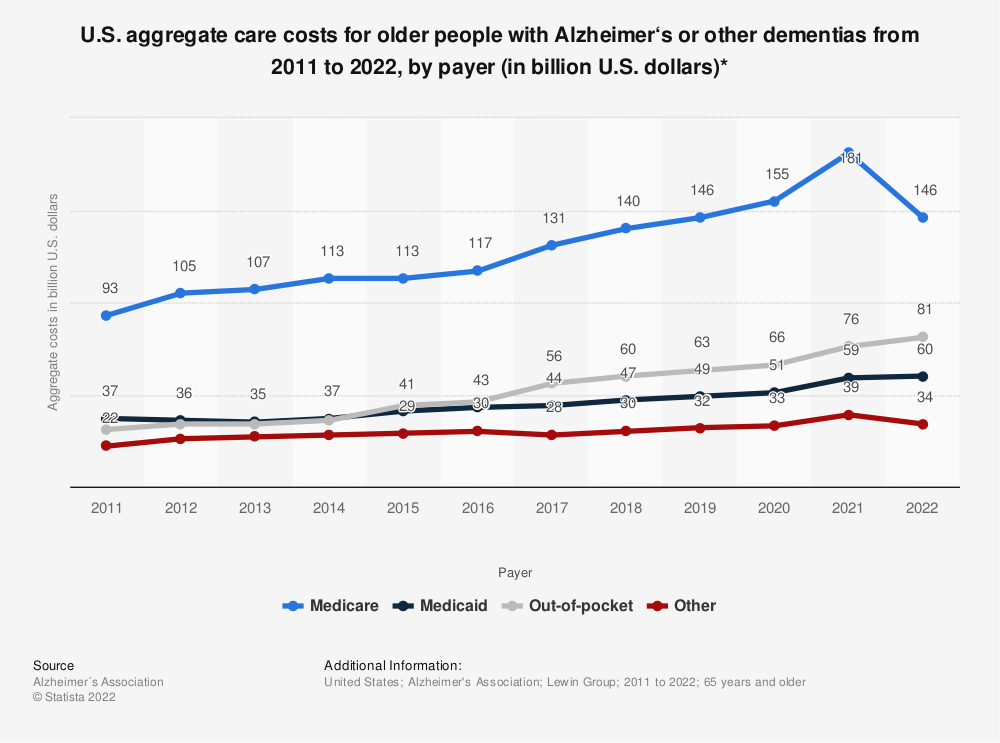 Statistic: U.S. aggregate care costs for older people with Alzheimer's or other dementias from 2011 to 2019, by payer (in billion U.S. dollars)* | Statista