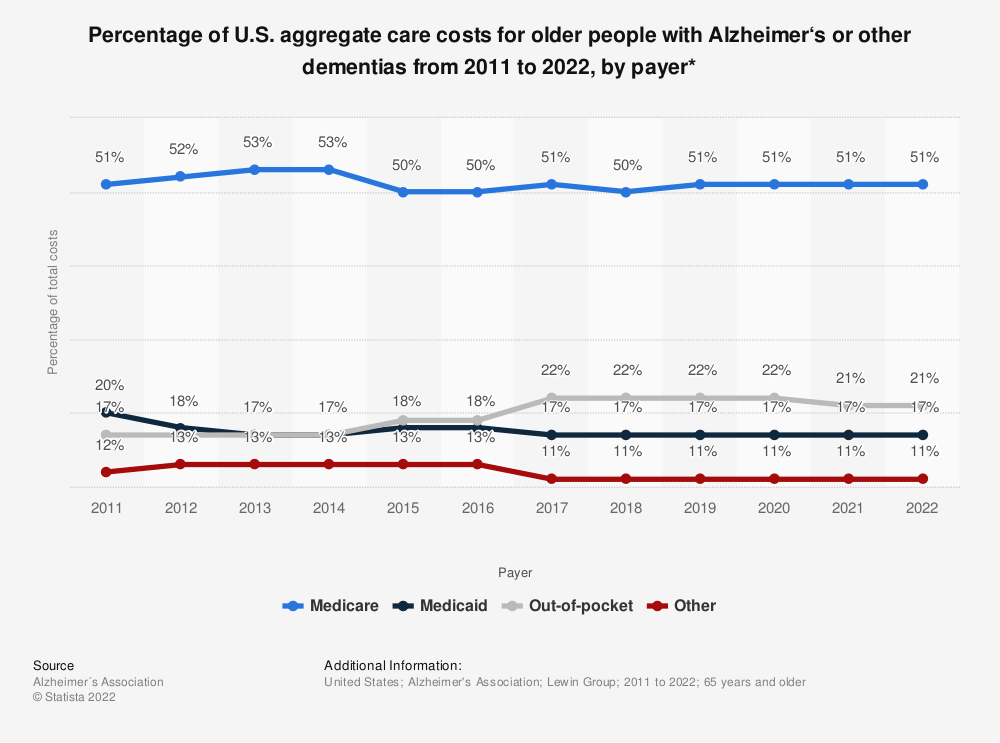 Statistic: Percentage of U.S. aggregate care costs for older people with Alzheimer's or other dementias from 2011 to 2019, by payer* | Statista