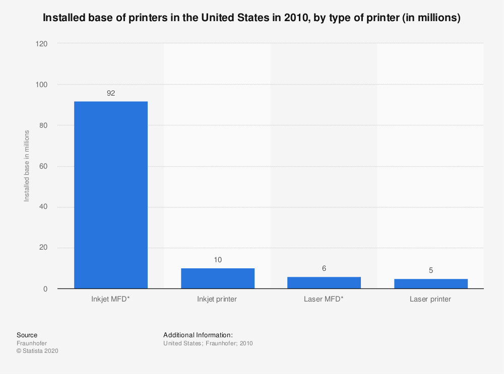 Statistic: Installed base of printers in the United States in 2010, by type of printer (in millions) | Statista