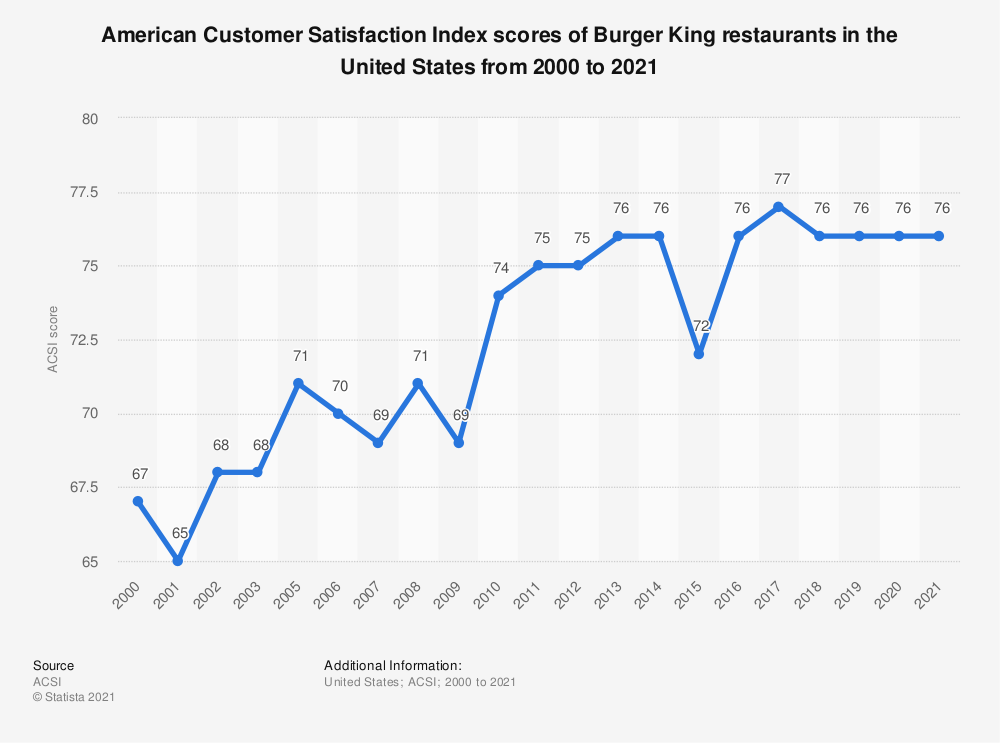 Statistic: American customer satisfaction index scores of Burger King restaurants in the United States from 2000 to 2019* | Statista
