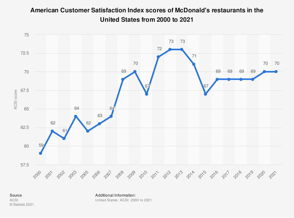 Statistic: American customer satisfaction index scores of McDonald's restaurants in the United States from 2000 to 2019* | Statista