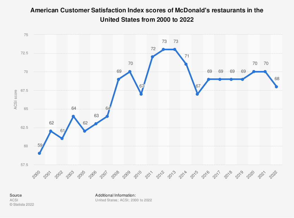 Statistic: American customer satisfaction index scores of McDonald's restaurants in the United States from 2000 to 2018* | Statista
