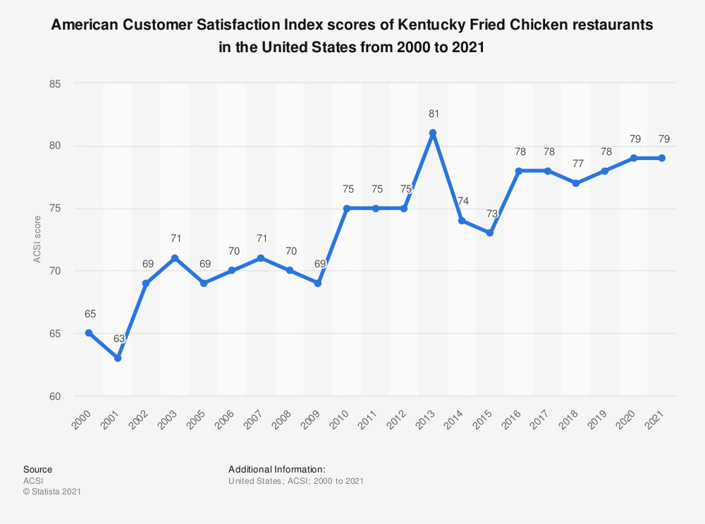 Statistic: American customer satisfaction index scores of Kentucky Fried Chicken restaurants in the United States from 2000 to 2016* | Statista
