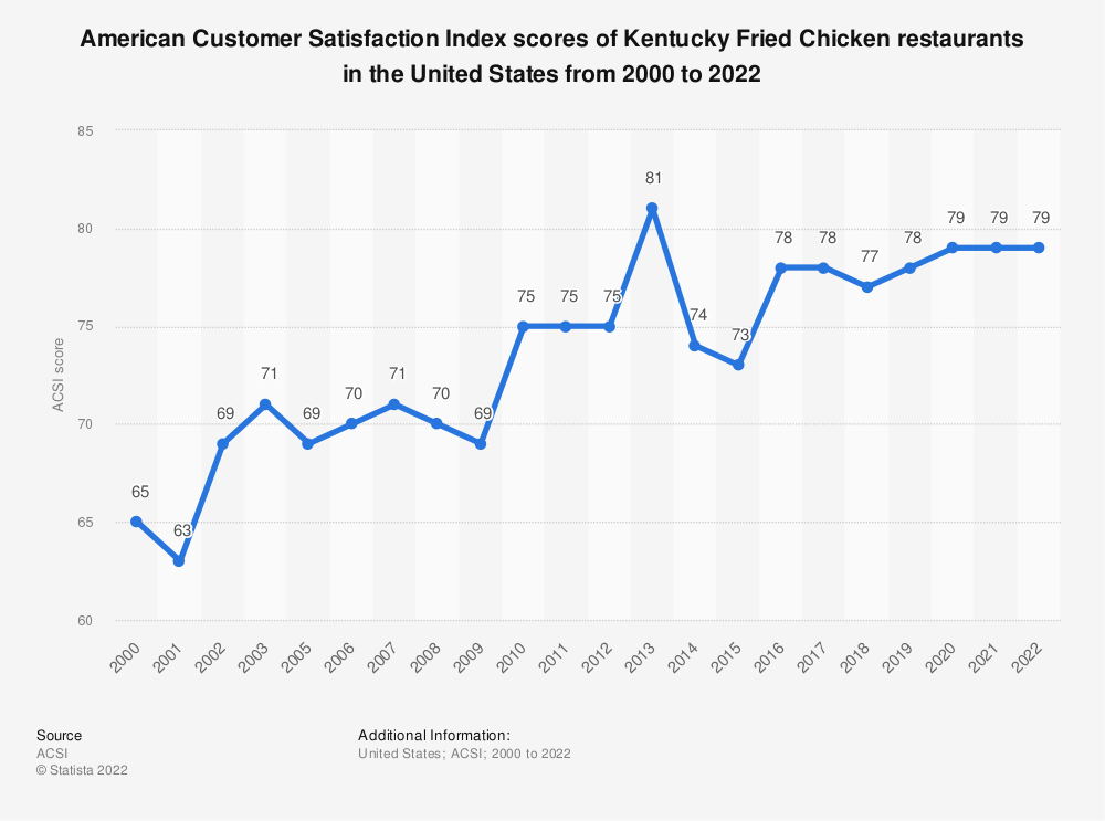 Statistic: American customer satisfaction index scores of Kentucky Fried Chicken restaurants in the United States from 2000 to 2019* | Statista