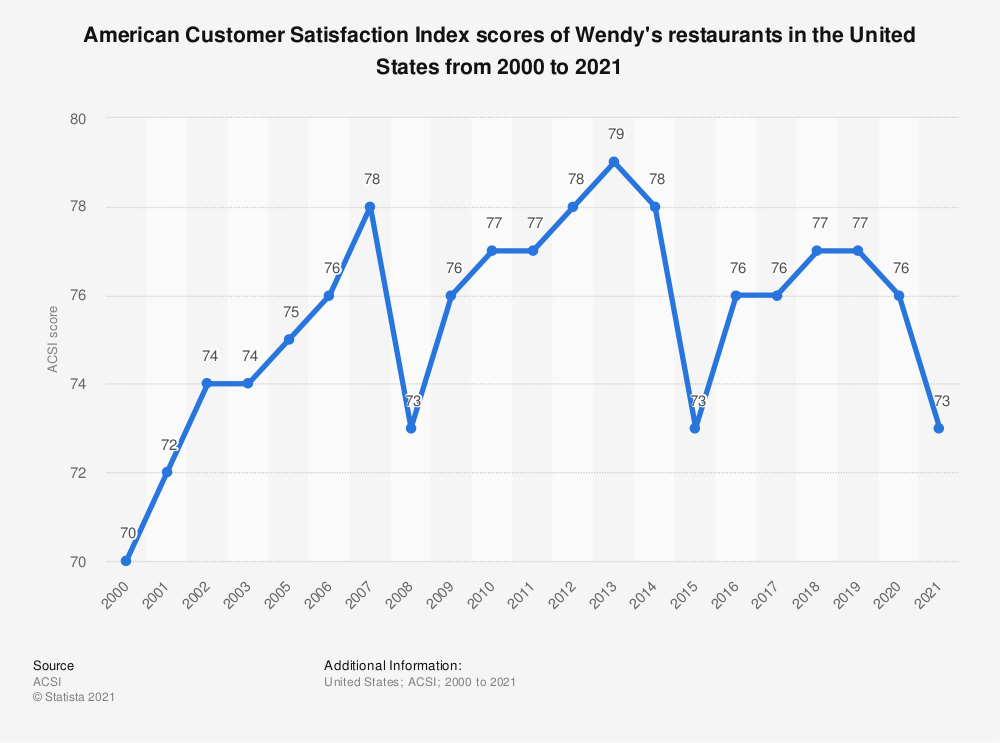 Statistic: American customer satisfaction index scores of Wendy's restaurants in the United States from 2000 to 2019* | Statista