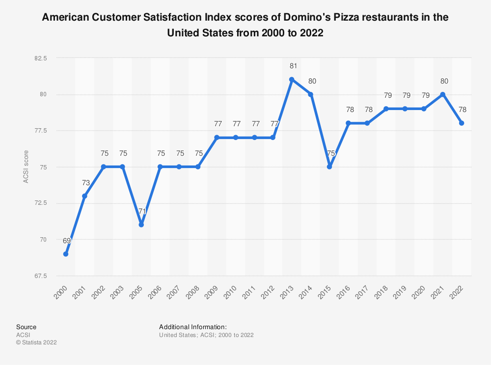 Statistic: American customer satisfaction index scores of Domino's Pizza restaurants in the United States from 2000 to 2019* | Statista