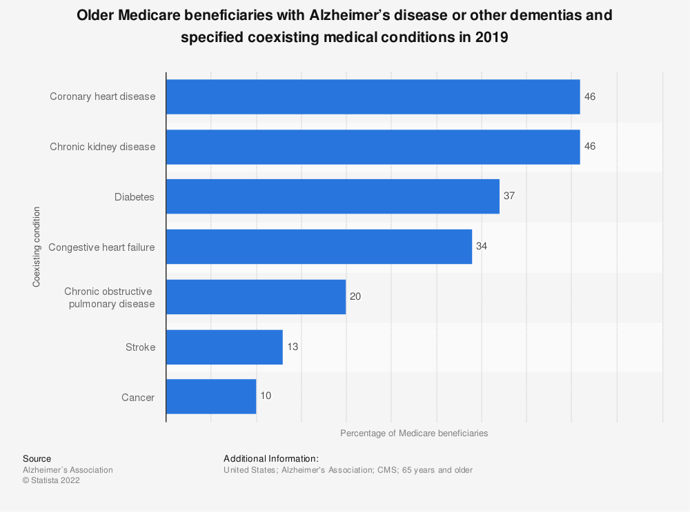 Statistic: Older Medicare beneficiaries with Alzheimer's disease or other dementias and specified coexisting medical conditions in 2013 | Statista