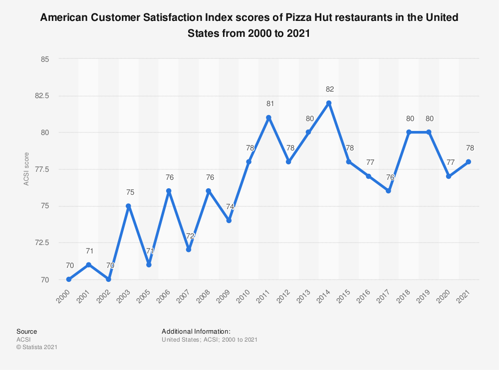 Statistic: American customer satisfaction index scores of Pizza Hut restaurants in the United States from 2000 to 2014* | Statista