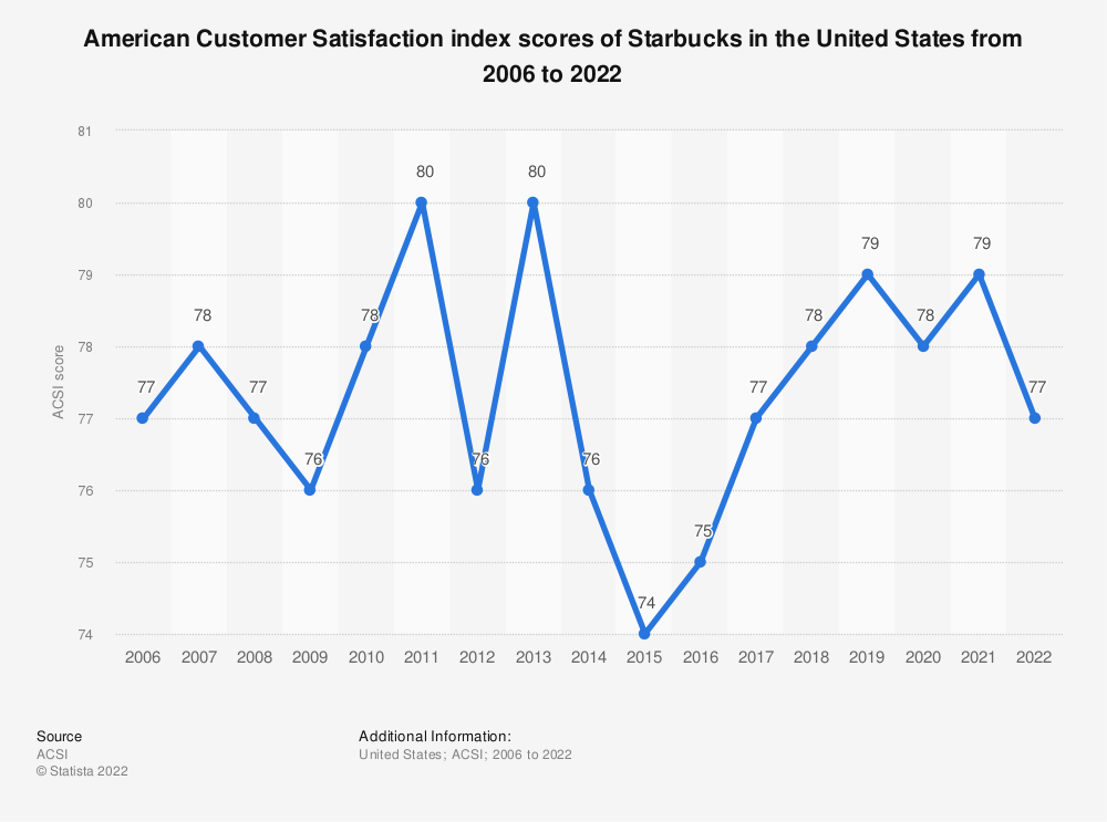 Statistic: American customer satisfaction index scores of Starbucks in the United States from 2006 to 2020* | Statista