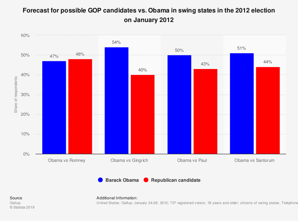 Statistic: Forecast for possible GOP candidates vs. Obama  in swing states in the 2012 election on January 2012 | Statista