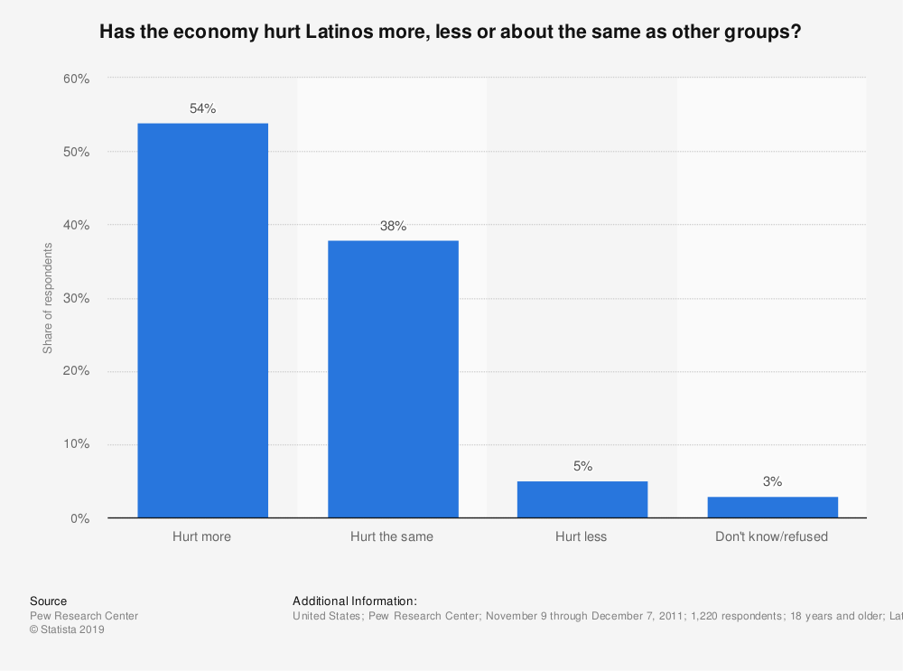 Statistic: Has the economy hurt Latinos more, less or about the same as other groups? | Statista