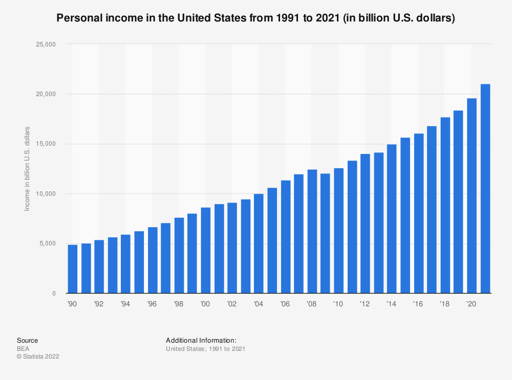 Statistic: Personal income in the United States from 1990 to 2018 (in billion U.S. dollars) | Statista