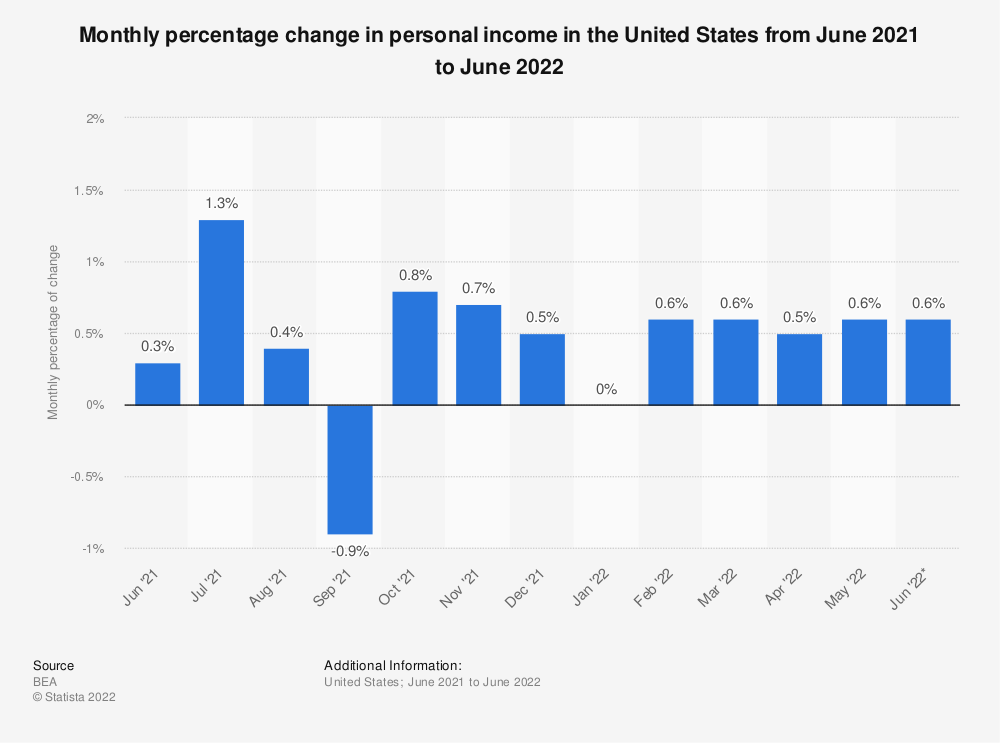 Statistic: Monthly percentage change in personal income in the United States from March 2017 to March 2018 | Statista