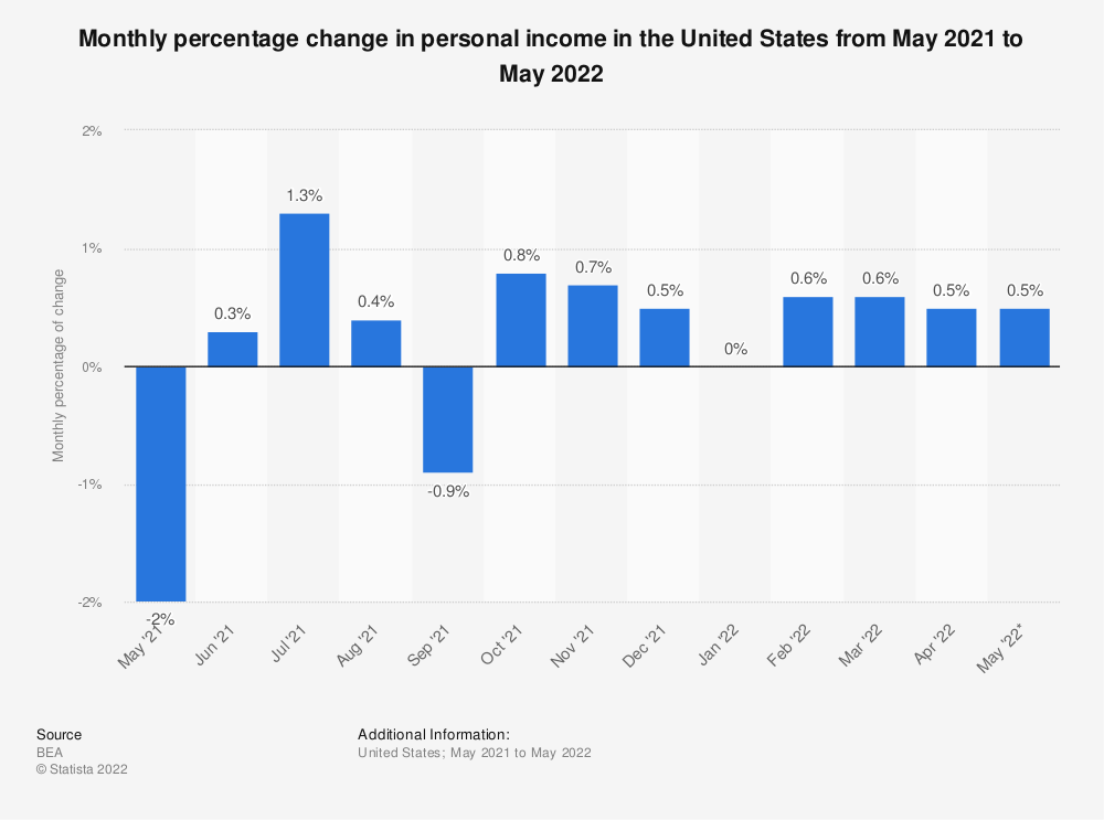 Statistic: Monthly percentage change in personal income in the United States from February 2018 to February 2019 | Statista