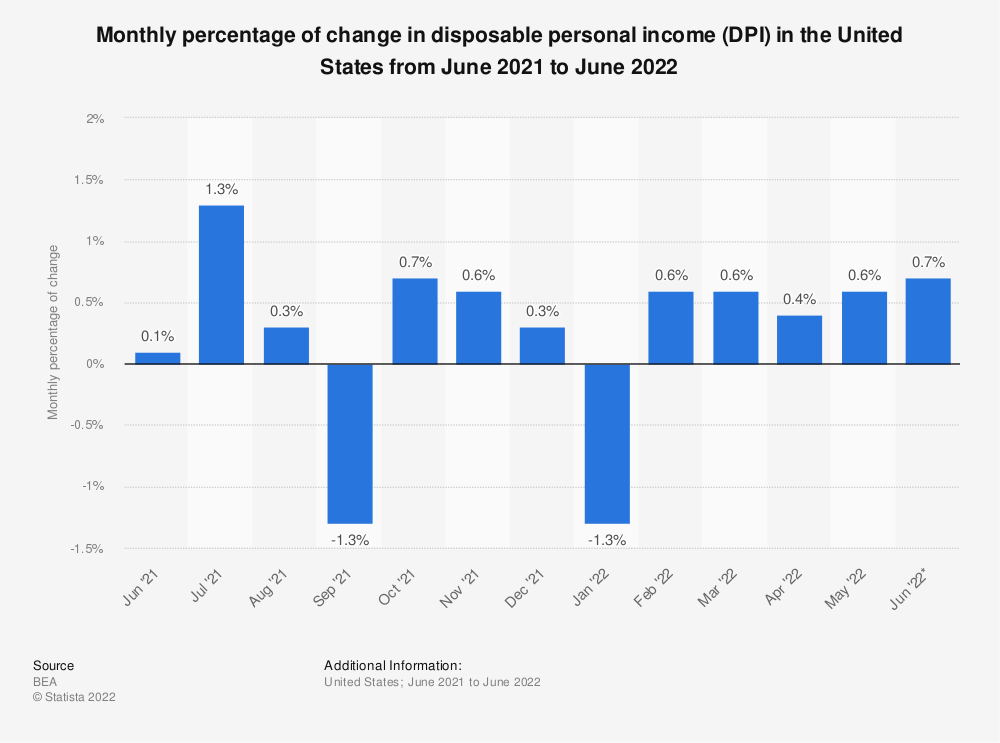 Statistic: Monthly percentage of change in disposable personal income (DPI) in the United States from December 2016 to December 2017 | Statista