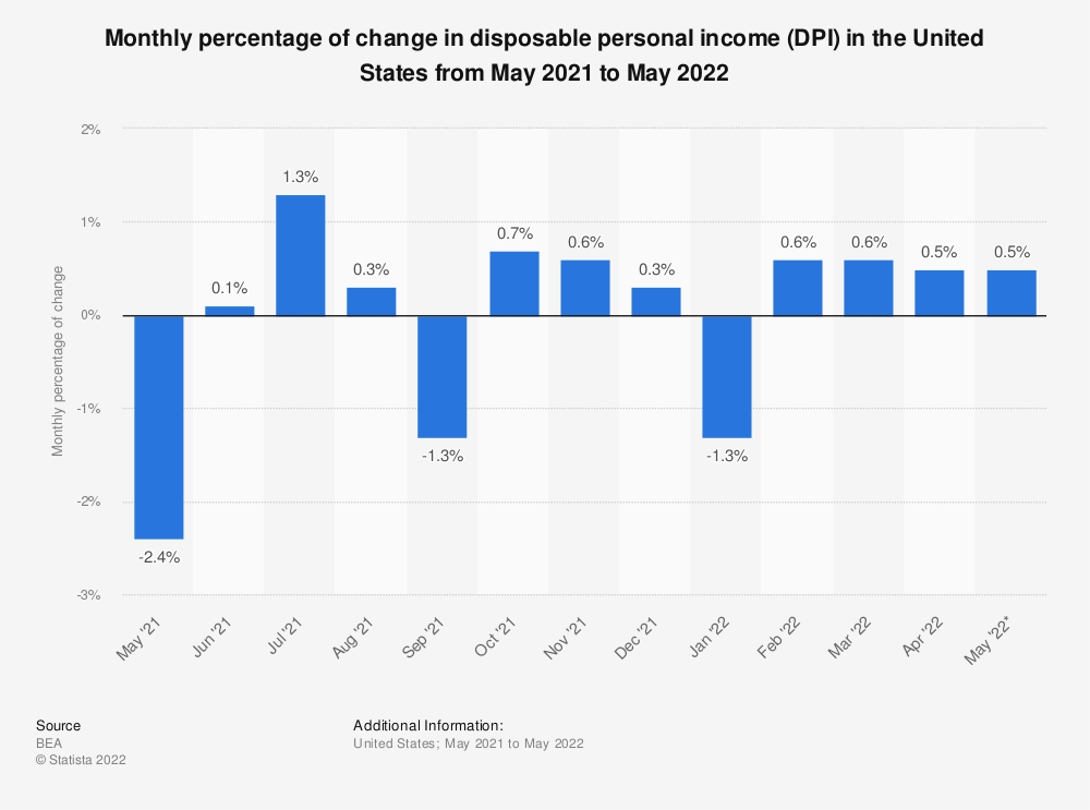 Statistic: Monthly percentage of change in disposable personal income (DPI) in the United States from November 2019 to November 2020 | Statista