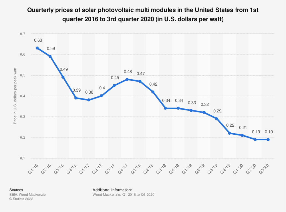 Statistic: Quarterly solar photovoltaic module prices in the U.S. from Q1 2016 to Q3 2018 (in U.S. dollars per watt) | Statista