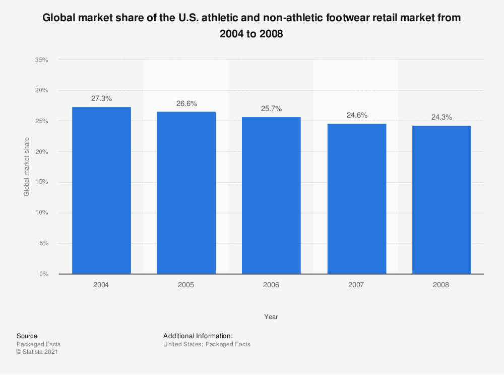Statistic: Global market share of the U.S. athletic and non-athletic footwear retail market from 2004 to 2008 | Statista