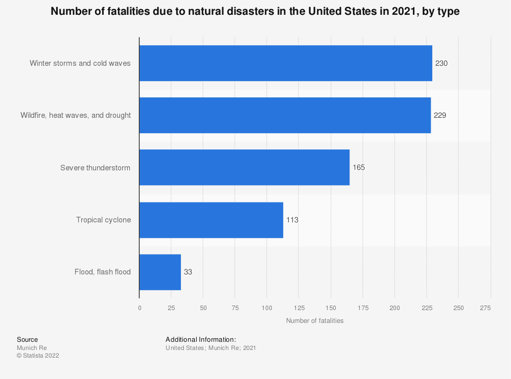 Statistic: Number of fatalities due to natural disasters in the United States in 2016, by type | Statista