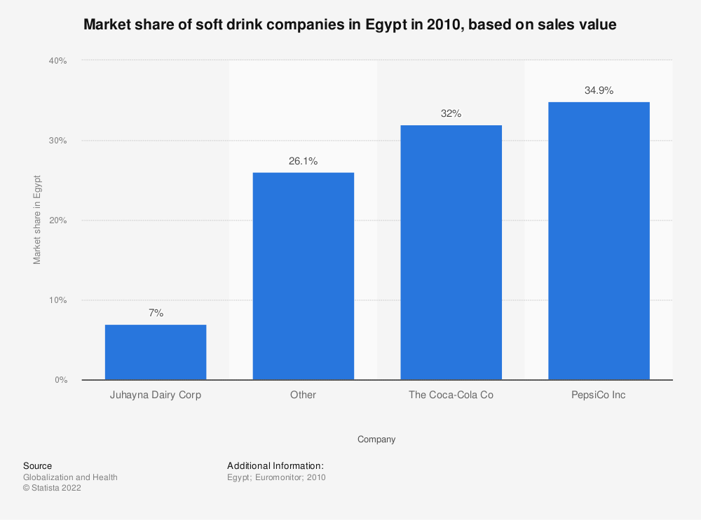 Statistic: Market share of soft drink companies in Egypt in 2010, based on sales value | Statista