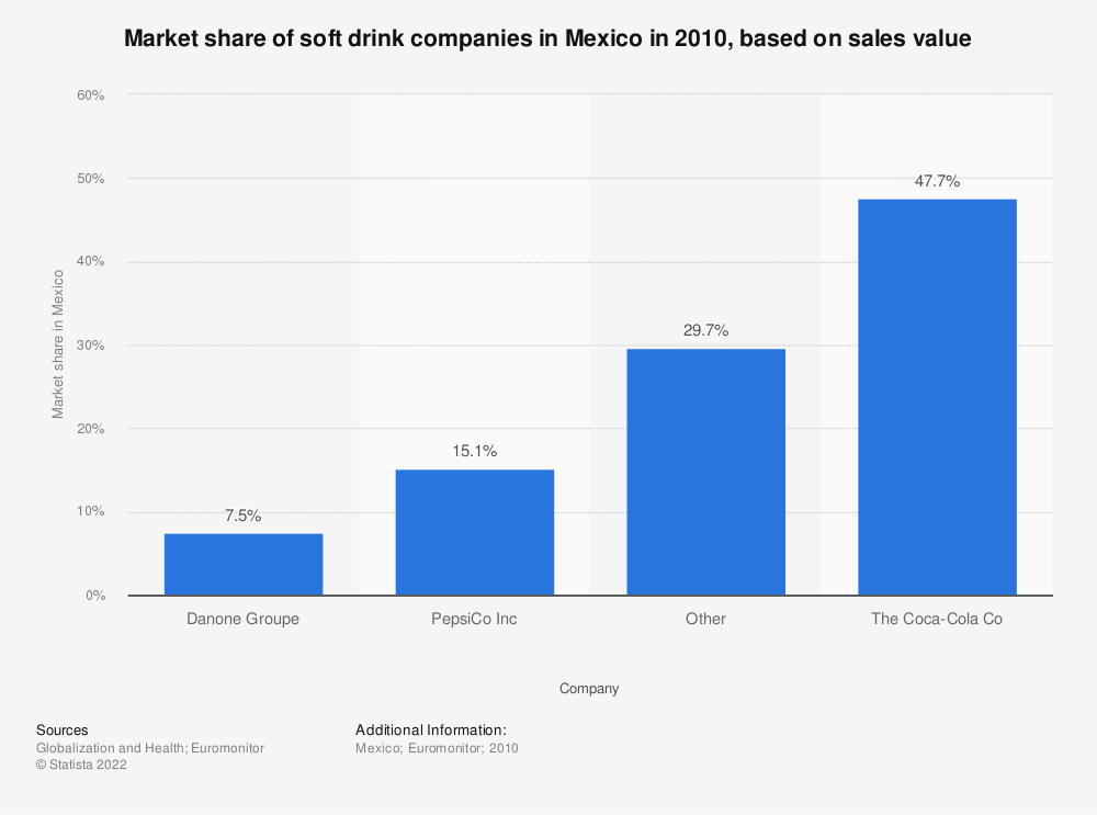 Statistic: Market share of soft drink companies in Mexico in 2010, based on sales value | Statista
