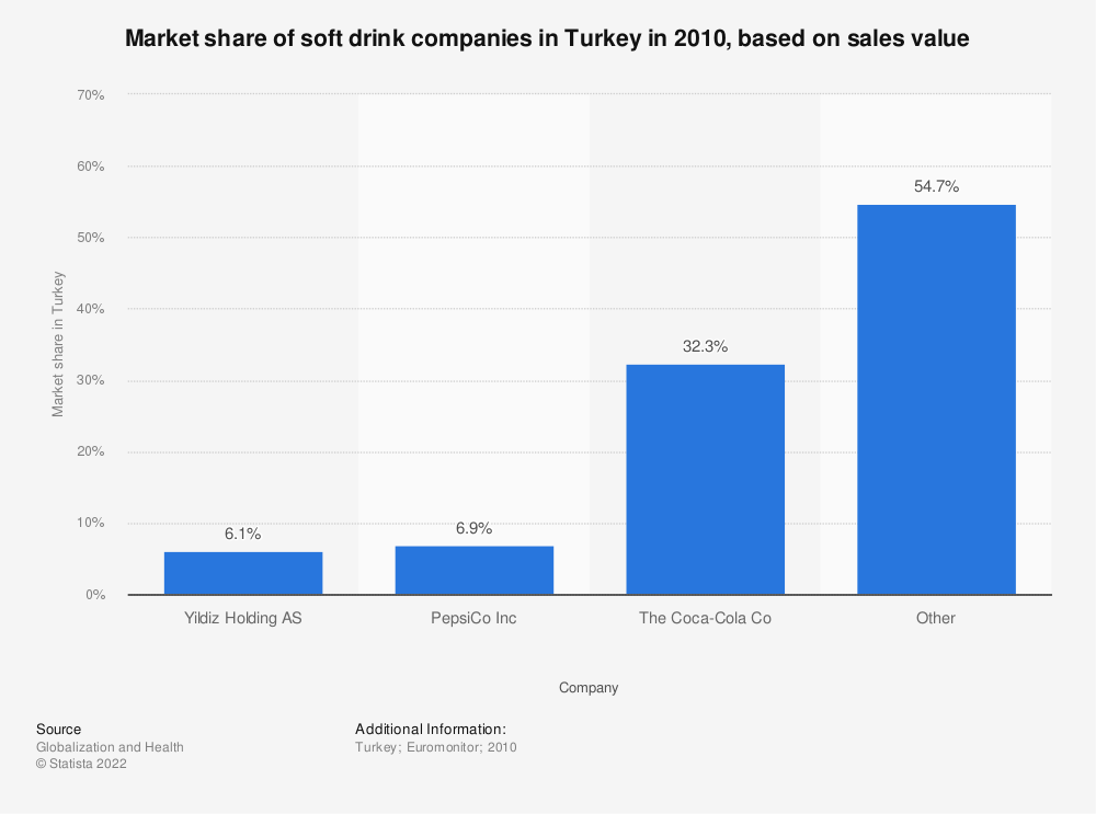 Statistic: Market share of soft drink companies in Turkey in 2010, based on sales value | Statista