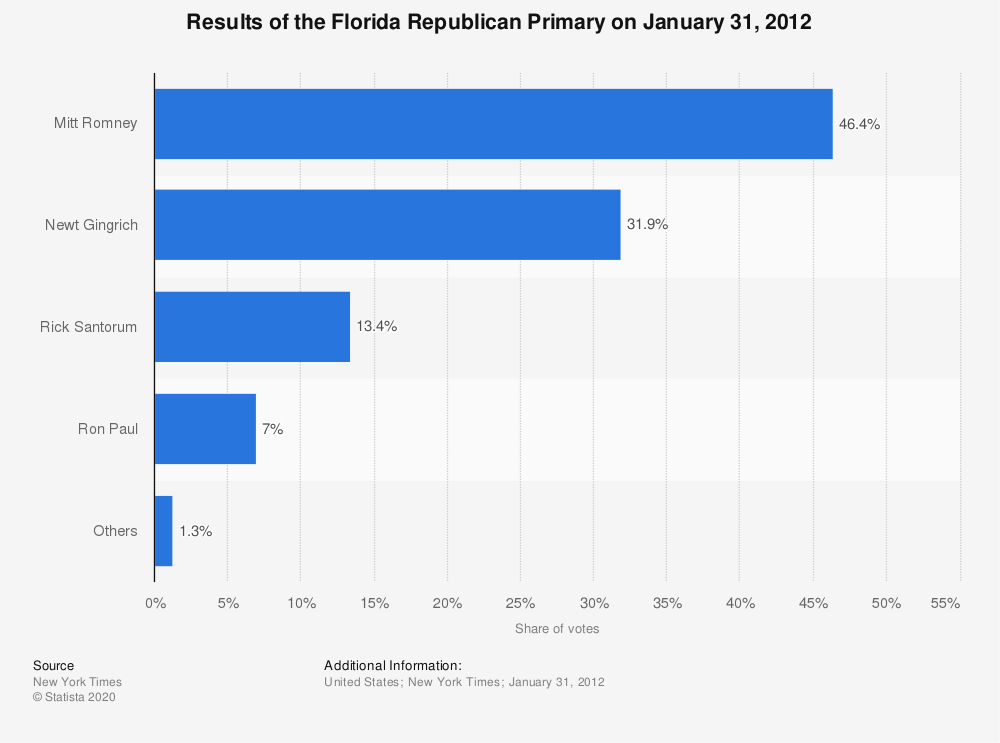 Statistic: Results of the Florida Republican Primary on January 31, 2012 | Statista