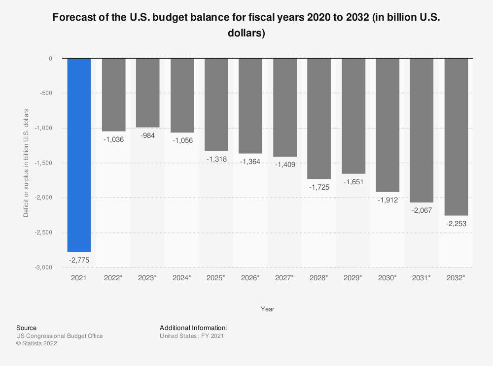 Statistic: Forecast of the U.S. budget balance for fiscal years 2016 to 2028 (in billion U.S. dollars) | Statista