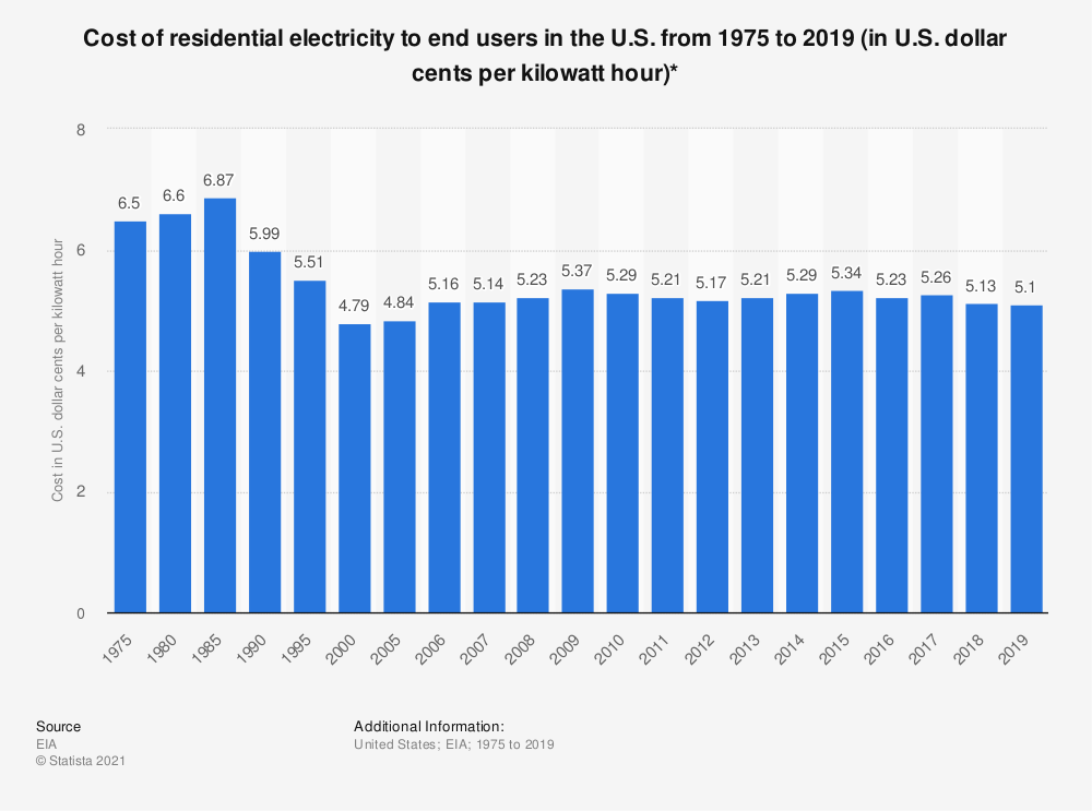 Statistic: Cost of residential electricity to end users in the U.S. from 1975 to 2019 (in U.S. dollar cents per kilowatt hour)*   Statista