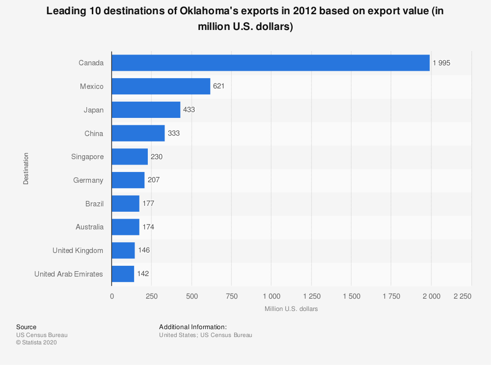 Statistic: Leading 10 destinations of Oklahoma's exports in 2012 based on export value (in million U.S. dollars) | Statista
