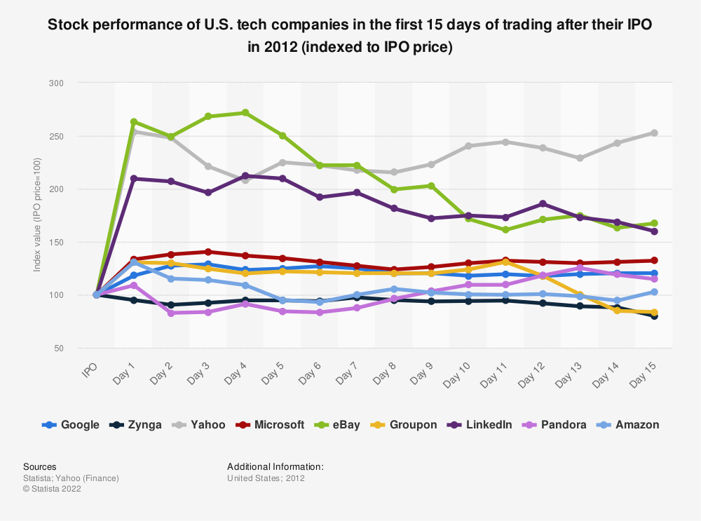 Statistic: Stock performance of U.S. tech companies in the first 15 days of trading after their IPO in 2012 (indexed to IPO price) | Statista