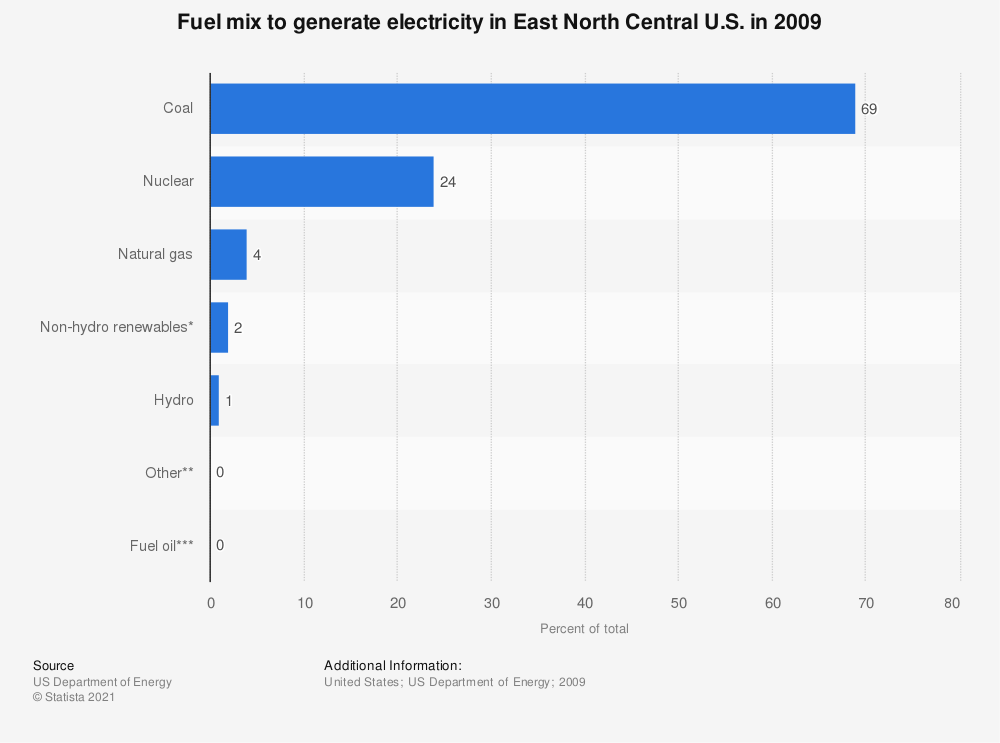 Statistic: Fuel mix to generate electricity in East North Central U.S. in 2009 | Statista