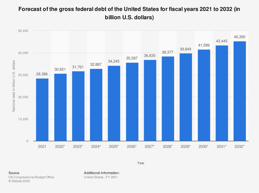 Statistic: Forecast of the gross federal debt of the United States for fiscal years 2018 to 2029 (in billion U.S. dollars) | Statista
