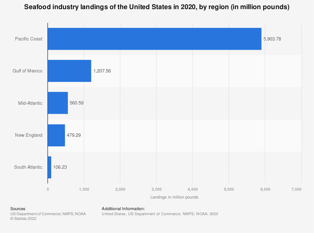 Statistic: Seafood industry landings of the United States in 2016, by region (in million pounds) | Statista