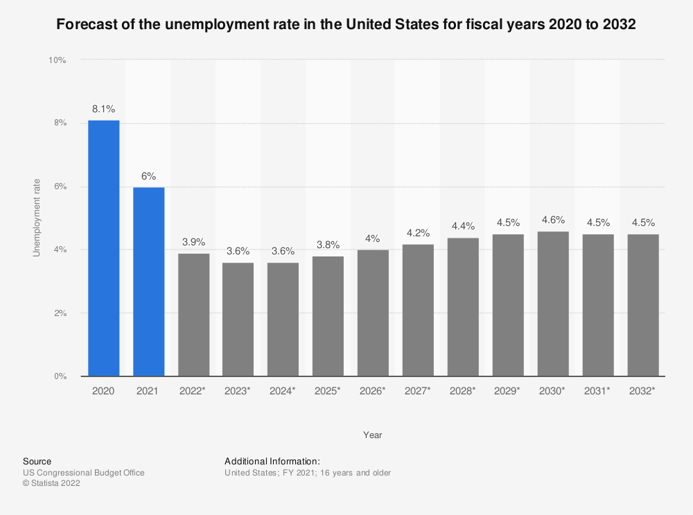Statistic: Forecast of the unemployment rate in the United States for fiscal years 2018 to 2029 | Statista