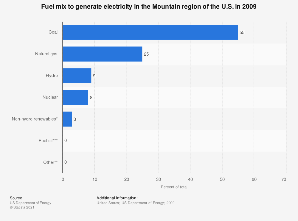 Statistic: Fuel mix to generate electricity in the Mountain region of the U.S. in 2009 | Statista