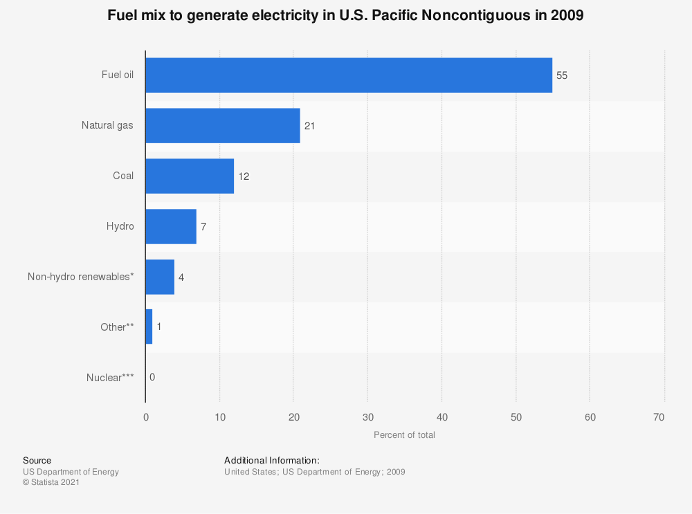 Statistic: Fuel mix to generate electricity in U.S. Pacific Noncontiguous in 2009 | Statista