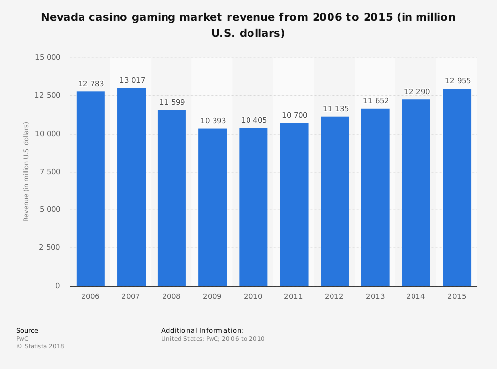 Statistic: Nevada casino gaming market revenue from 2006 to 2015 (in million U.S. dollars) | Statista