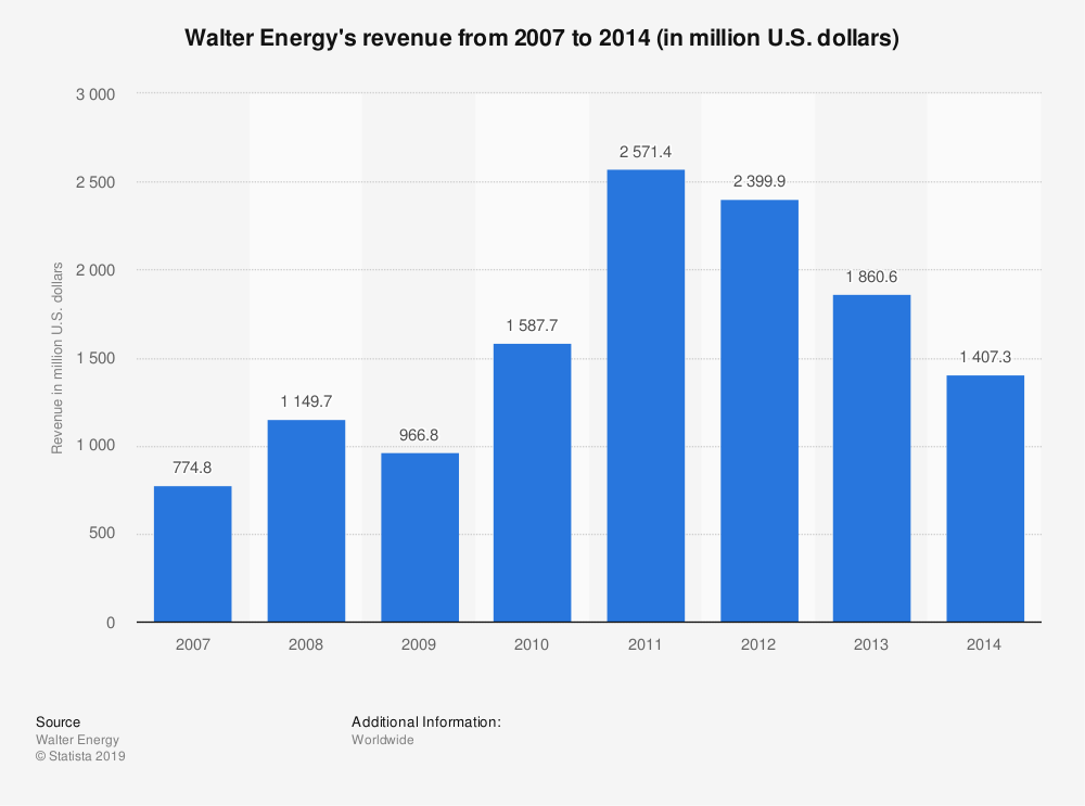 Statistic: Walter Energy's revenue from 2007 to 2014 (in million U.S. dollars) | Statista