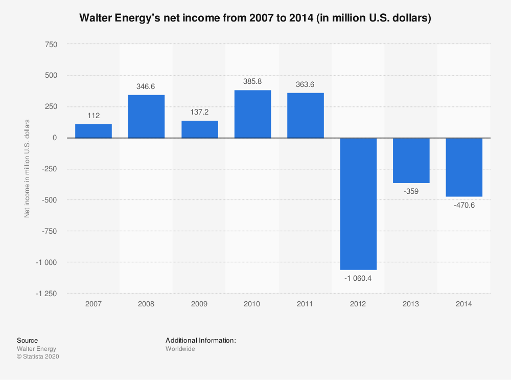Statistic: Walter Energy's net income from 2007 to 2014 (in million U.S. dollars) | Statista