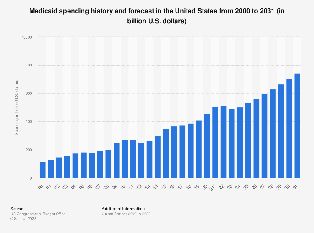Statistic: Medicaid spending history and forecast in the United States from 2000 to 2029 (in billion U.S. dollars) | Statista