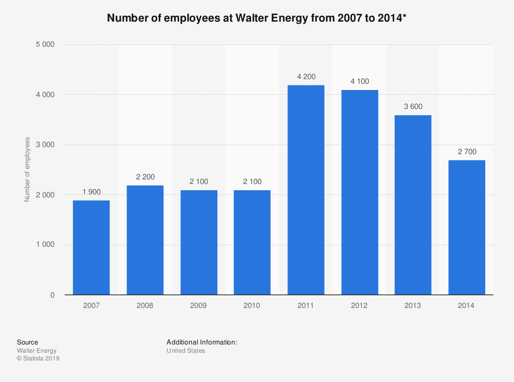 Statistic: Number of employees at Walter Energy from 2007 to 2014* | Statista