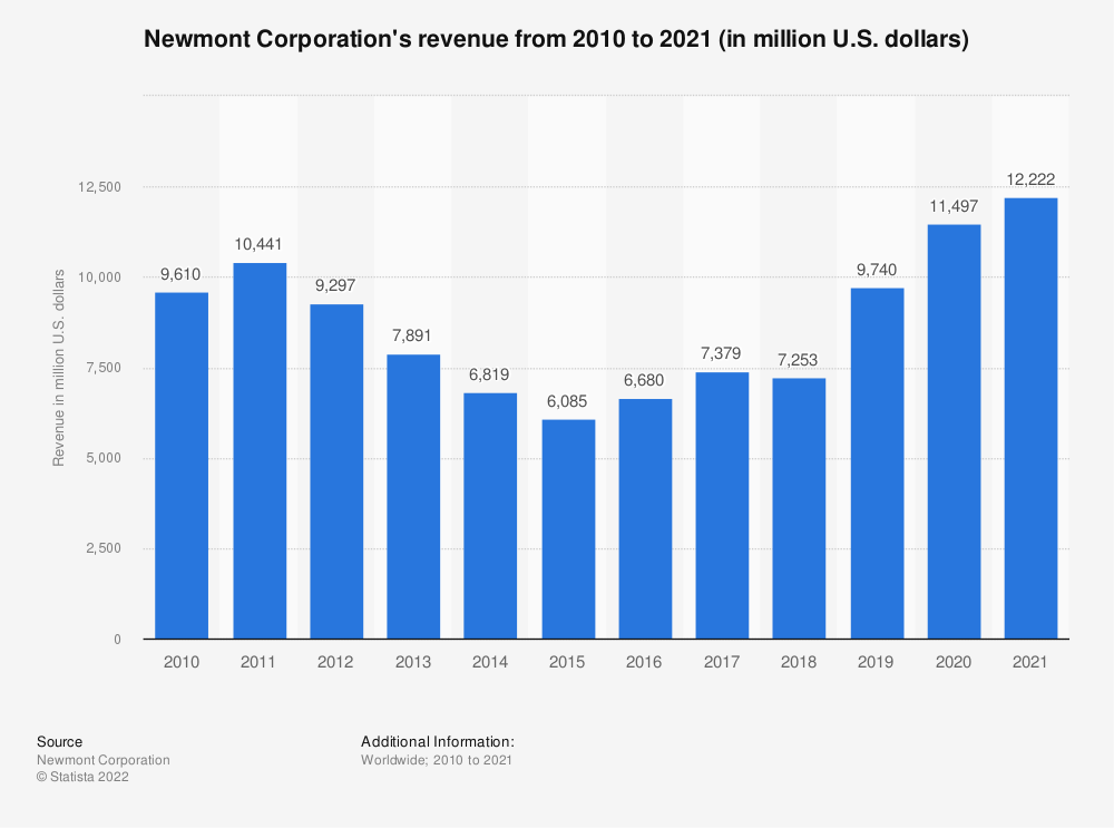 Statistic: Newmont Mining's revenue from 2007 to 2017 (in million U.S. dollars) | Statista