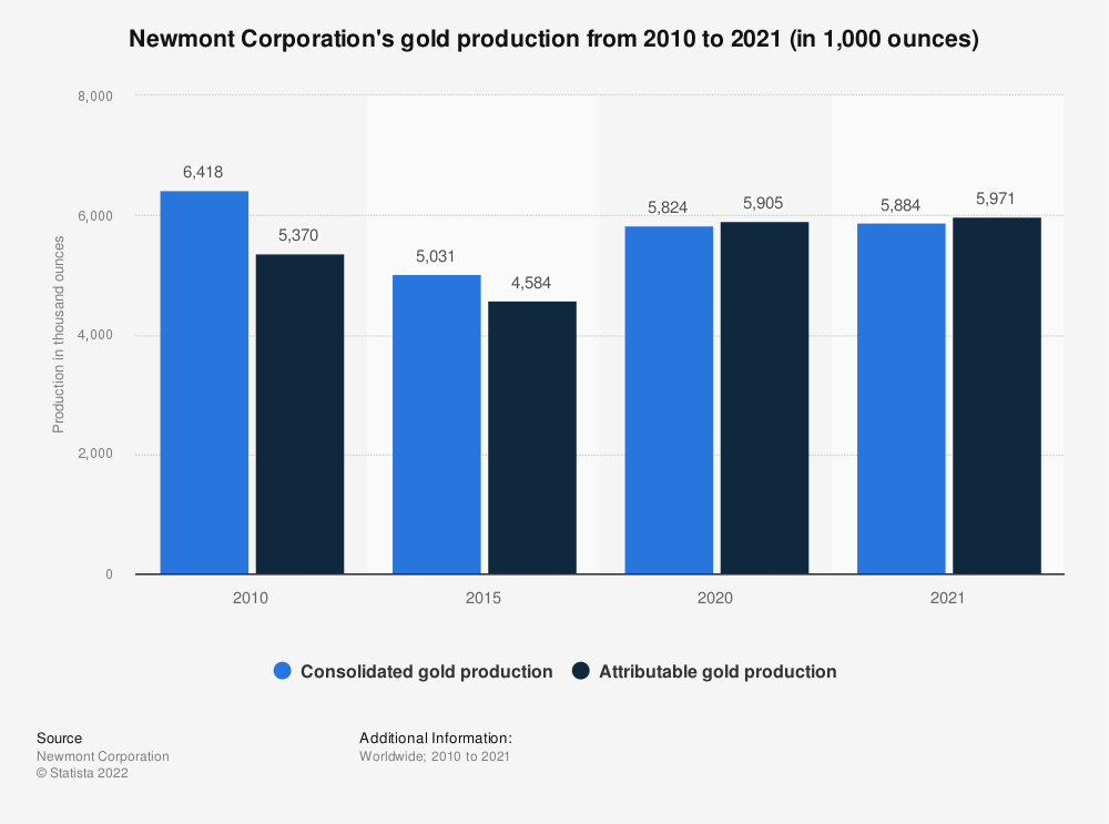 Statistic: Newmont Mining's gold production from 2008 to 2018 (in 1,000 ounces) | Statista