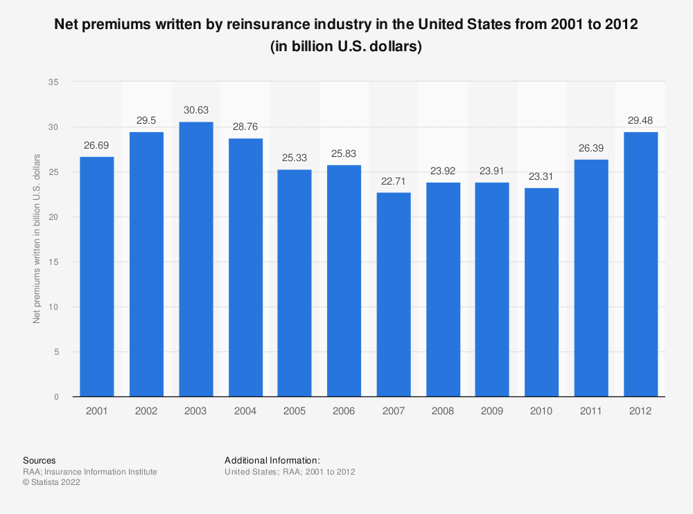 Statistic: Net premiums written by reinsurance industry in the United States from 2001 to 2012 (in billion U.S. dollars) | Statista