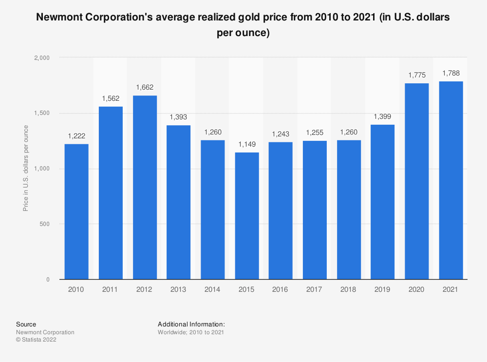 Statistic: Newmont Corporation's average realized gold price from 2009 to 2019 (in U.S. dollars per ounce) | Statista