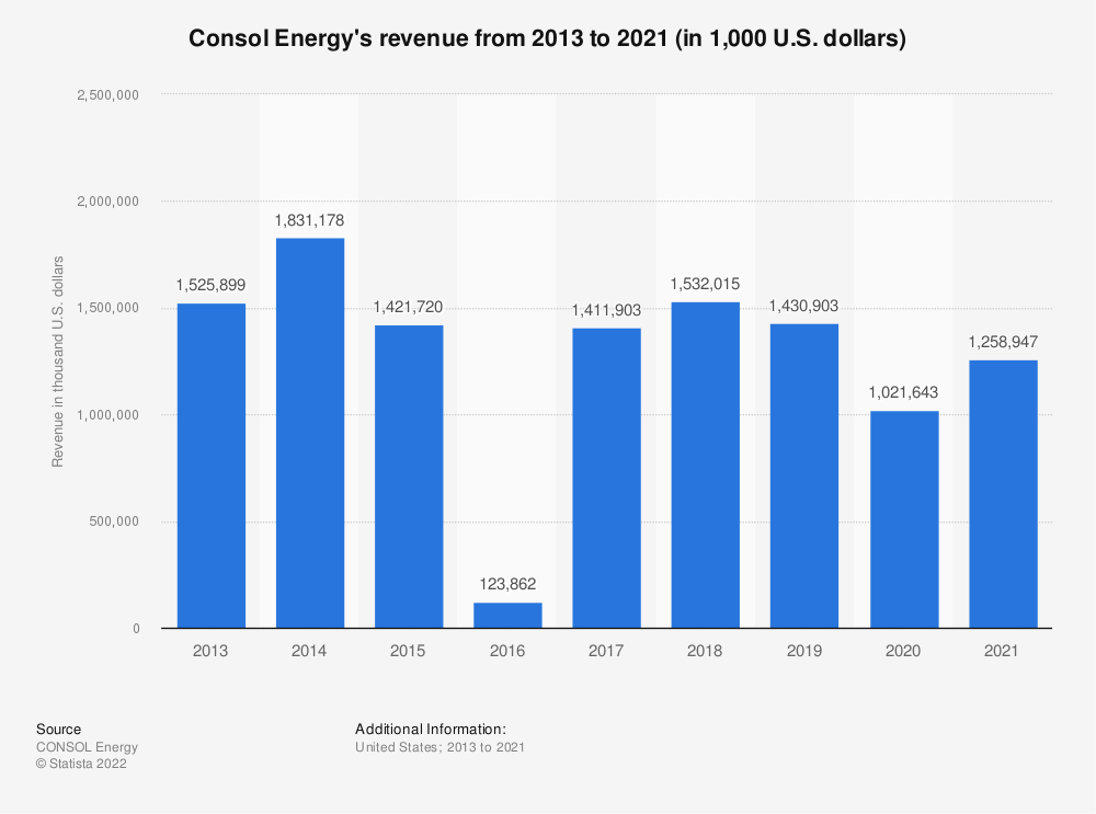 Statistic: Consol Energy's revenue from 2013 to 2018 (in 1,000 U.S. dollars) | Statista