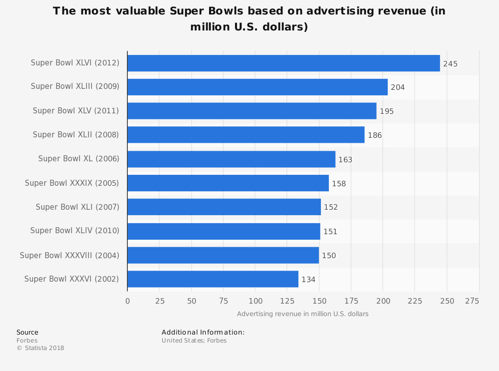 Statistic: The most valuable Super Bowls based on advertising revenue (in million U.S. dollars) | Statista