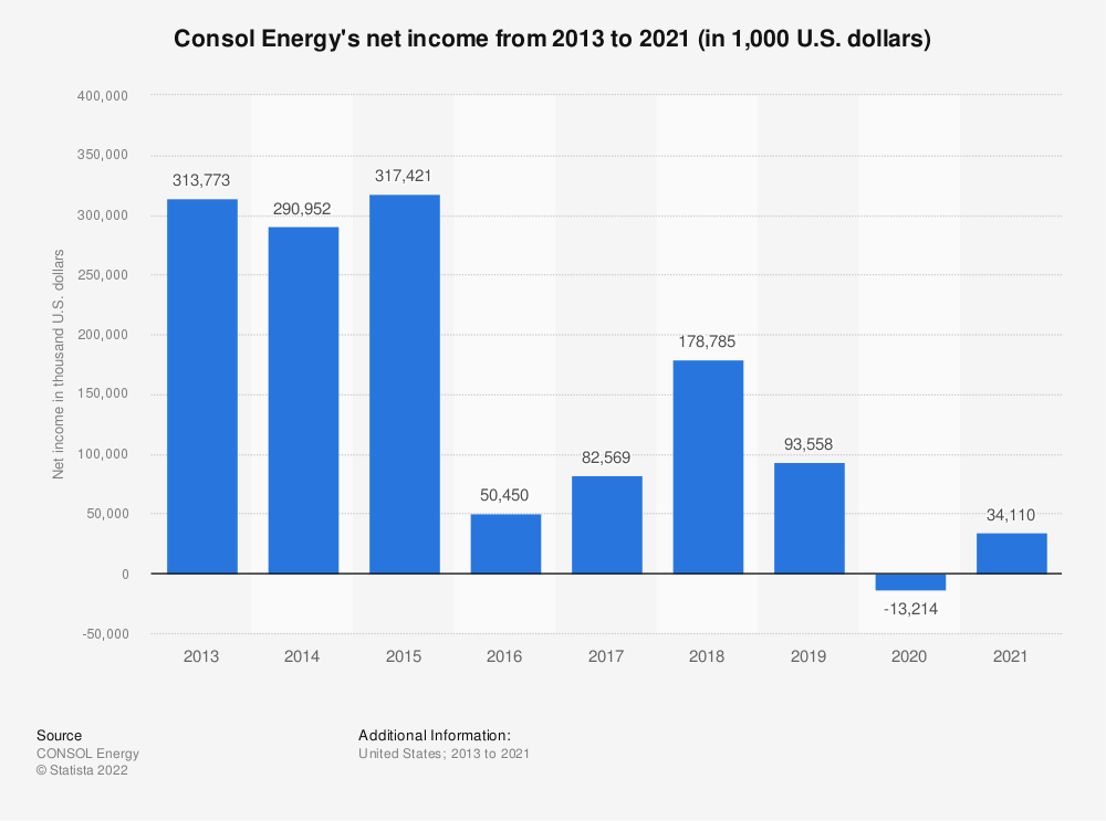 Statistic: Consol Energy's net income from 2013 to 2019 (in 1,000 U.S. dollars) | Statista